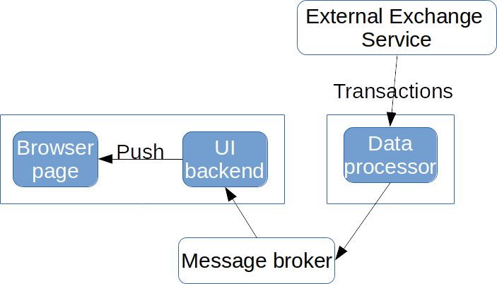 How to Write Reactive Applications with MicroProfile | The Eclipse