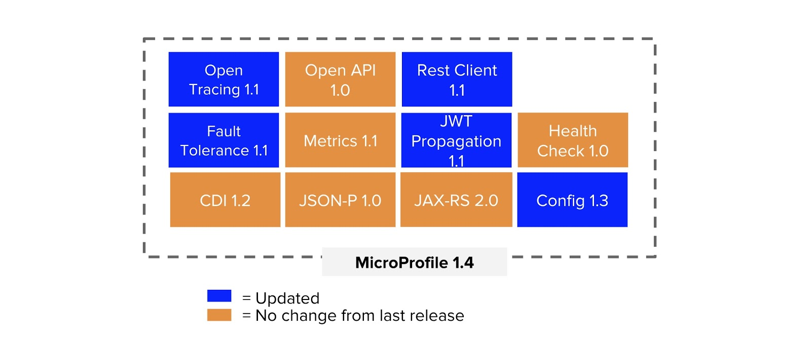 Stateless security with MicroProfile JWT | The Eclipse