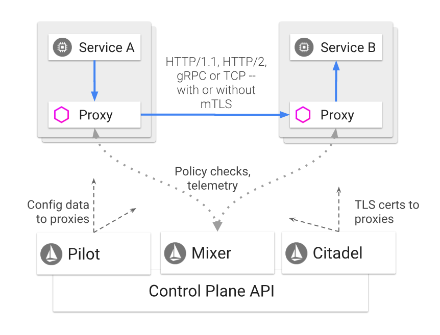 MicroProfile, the microservice programming model made for Istio