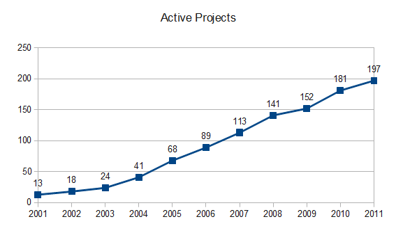 2012 Active Projects