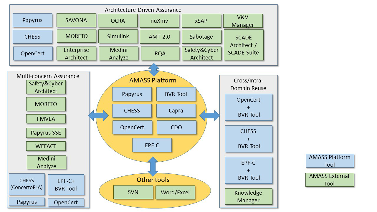 The AMASS tools ecosystem