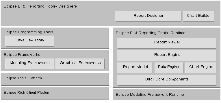 Business Intelligence and Reporting Tools Project Project