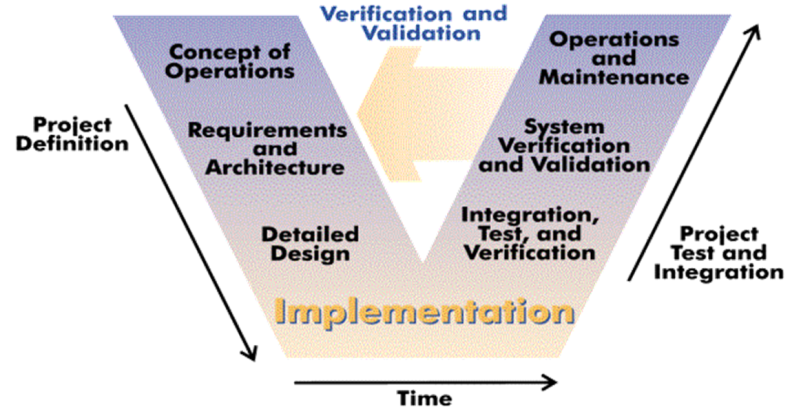 v-model the open system engineering environment is a tightly integrated,  extensible environment supporting product line engineering in the context  of an