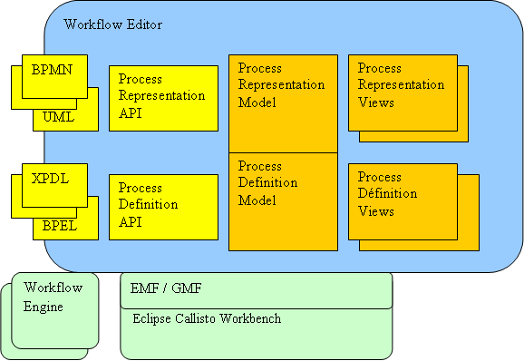 Java Workflow Tooling (JWT) | The Eclipse Foundation