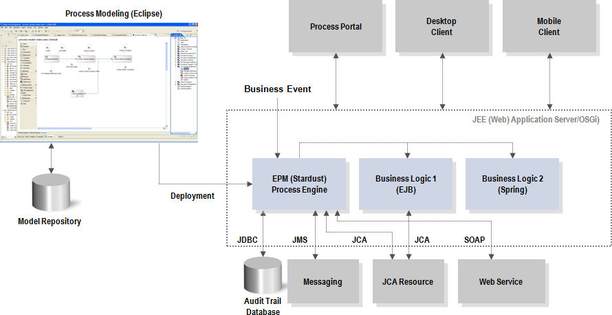 Eclipse process manager stardust the eclipse foundation architectural overview ccuart Gallery