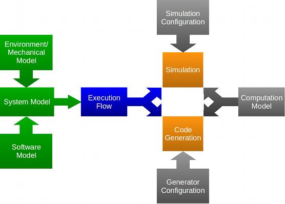 Damos the eclipse foundation block diagram editor ccuart Gallery