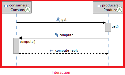 Sequence diagrams in uml2 the interaction is represented by an element of type interaction ccuart Image collections