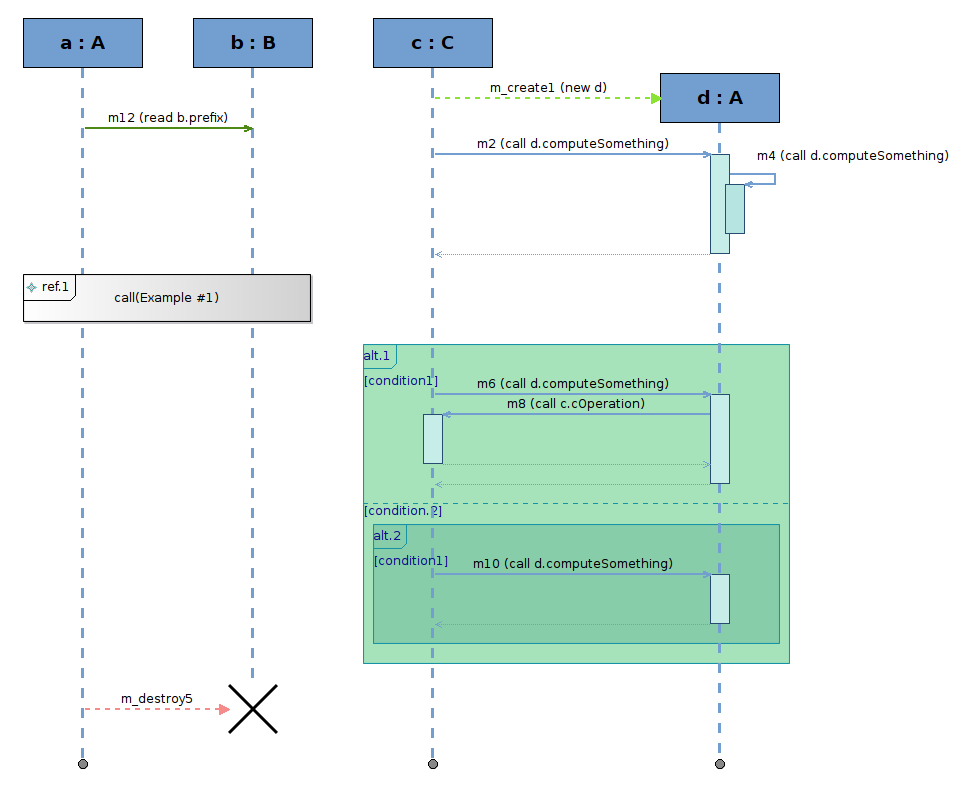 Sequence diagrams uml sequence diagrams but can be applied to other domains than just uml here is an example which illustrates most of the graphical constructions which ccuart Choice Image
