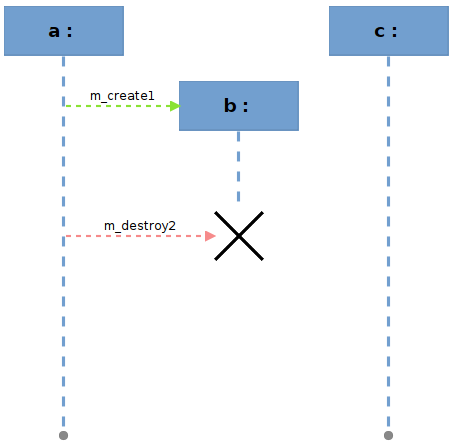 Sequence diagrams then end of a and c is a small grey circle at the bottom of the life lines while the end of b which is explicitly destroyed by the mdestroy2 message ccuart Choice Image