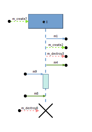Sequence diagrams current diagram lifeline e finally receive three found messages m9 which triggers the execution of a complex behavior m8 which is a simple message ccuart Choice Image