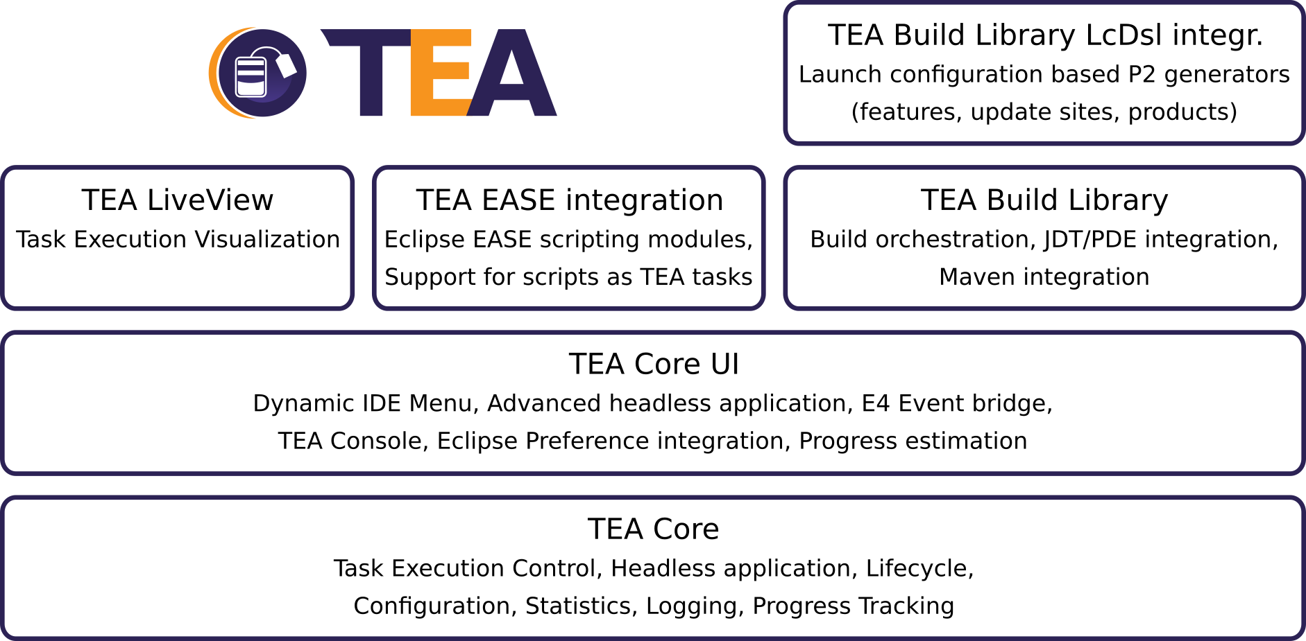 TEA Architecture Overview
