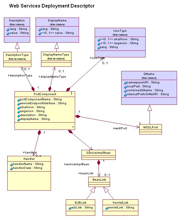 The WsddFactory Interface Contains Api For Creating Elements Of A WSDD Resource Following Diagram Depicts All And